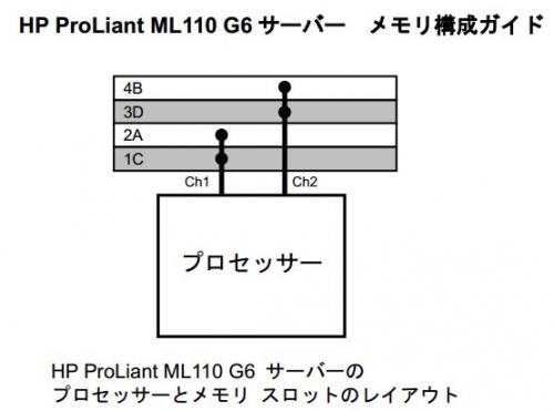ml110g6