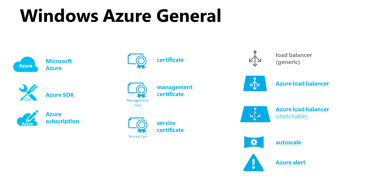 what is ms azure pdf