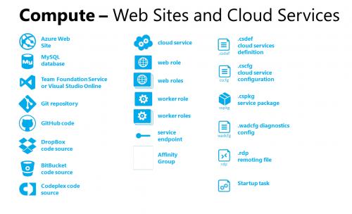 Microsoft Azure Symbols (3)