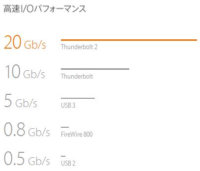 Thunderbolt-IO