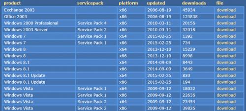 Windows Updates Downloader (8)