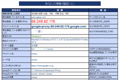 Google DataSaver proxy for Firefox (7)